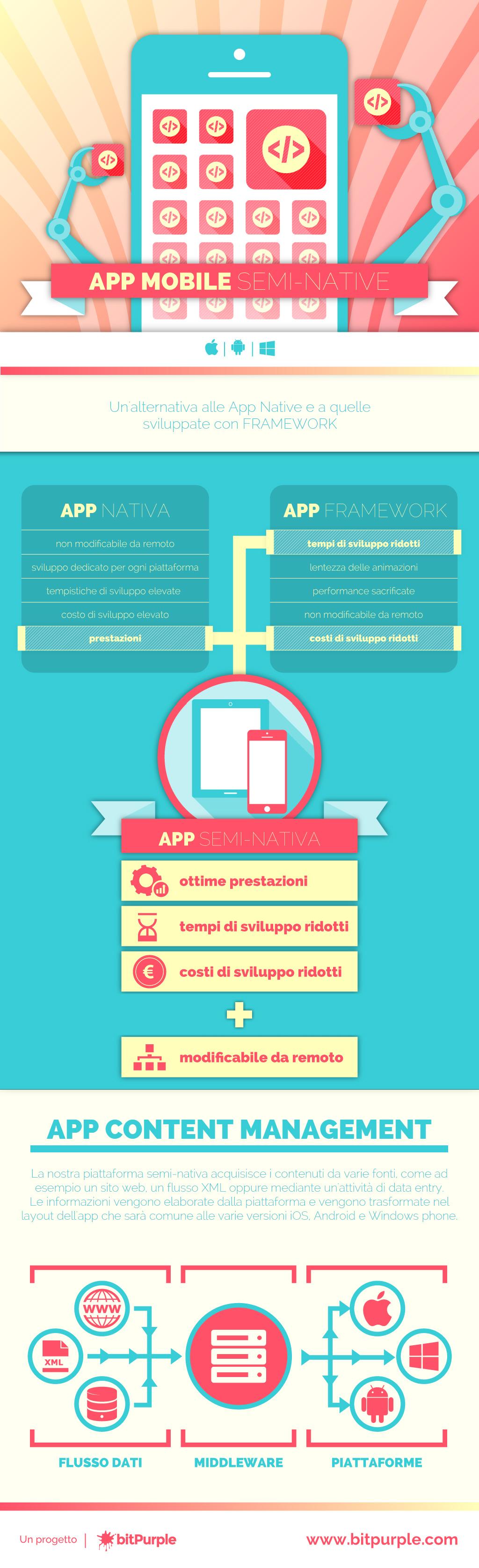 infografica_bitpurple